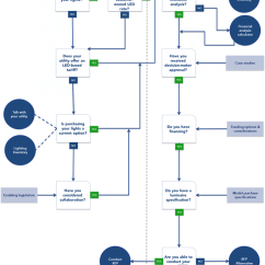 Rfp Process Diagram Mitsubishi Magna Stereo Wiring Outdoor Lighting Decision Tree Tool: Successful Approaches Of Cities, States, And Regional ...