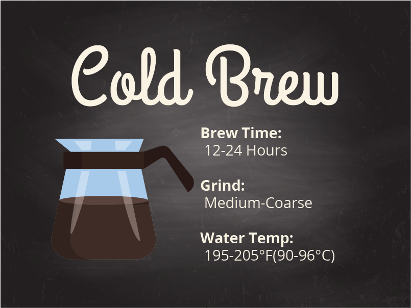 Coffee brewing method cold brew