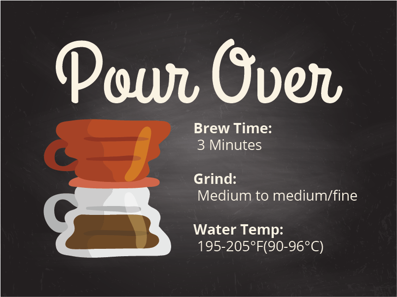 Coffee brewing methods Pour Over