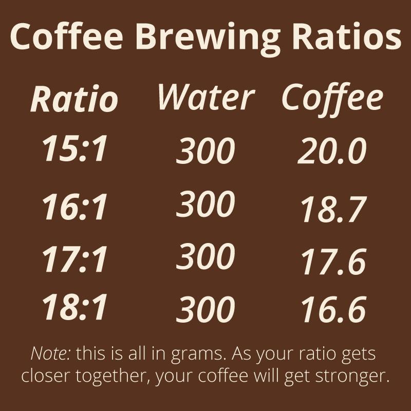 coffee-brewing-ratio-chart