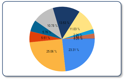 Pie chart with percentage also display percentages on  better dashboards rh betterdashboards wordpress