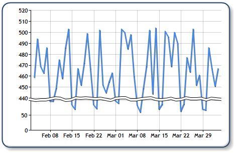 Chart with scale breaks also better dashboards rh betterdashboards wordpress