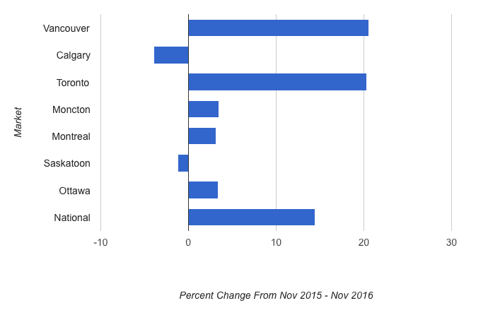 Canadian Real Estate Prices - Percent Change 2016