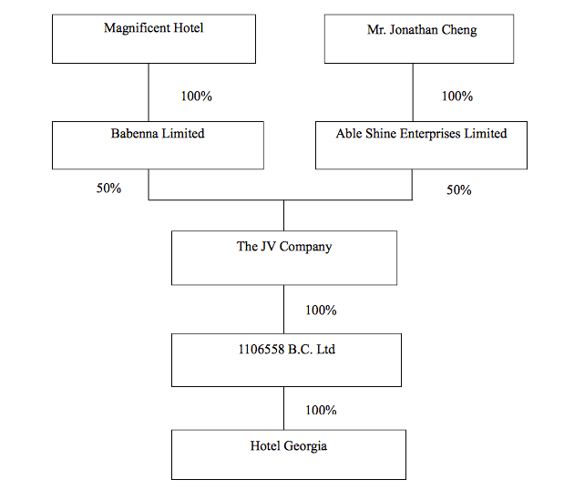 Rosewood Hotel Georgia Ownership Structure