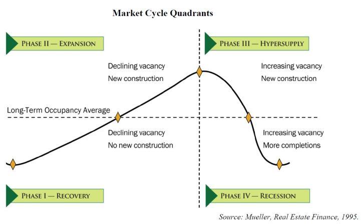 Henry George Real Estate Market Quadrants