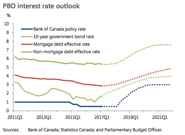 Government of Canada Doesn't Expect Interest Rates To Rise Until 2018 - Interest Rate Chart