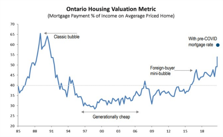 https://i0.wp.com/betterdwelling.com/wp-content/uploads/2021/03/Canadian-Real-Estate-Is-Playing-With-Fire-Approaching-Classic-Bubble-BMO-chart.png?ssl=1