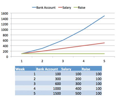 Understanding Calculus With A Bank Account Metaphor Betterexplained