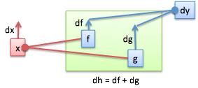 derivative addition