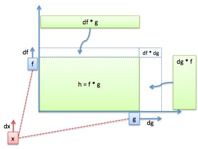 derivative product rule