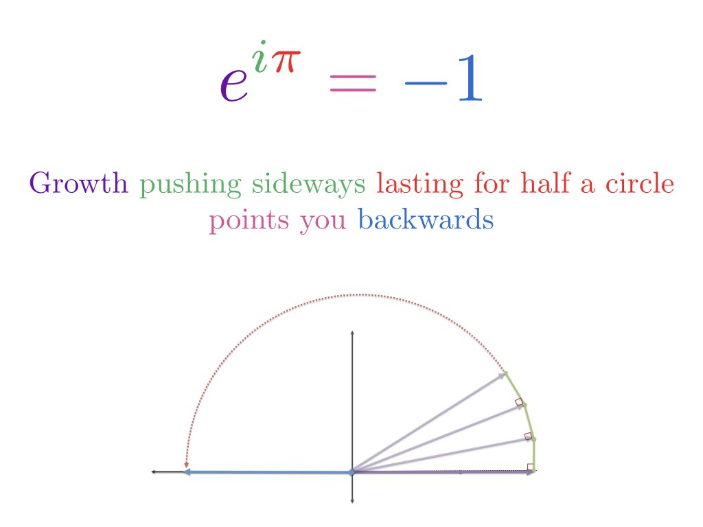 hight resolution of  i did a talk on math and analogies which explains euler s identity more visually
