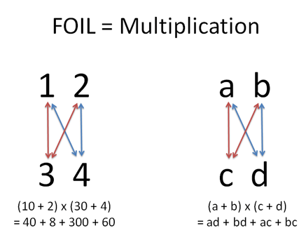 How To Understand Combinations Using Multiplication