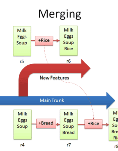Version control merge also  visual guide to  betterexplained rh