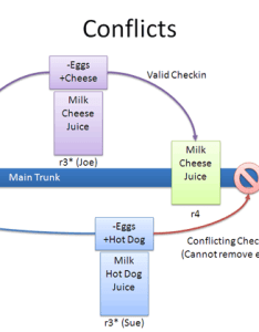 Version control conflict also  visual guide to  betterexplained rh