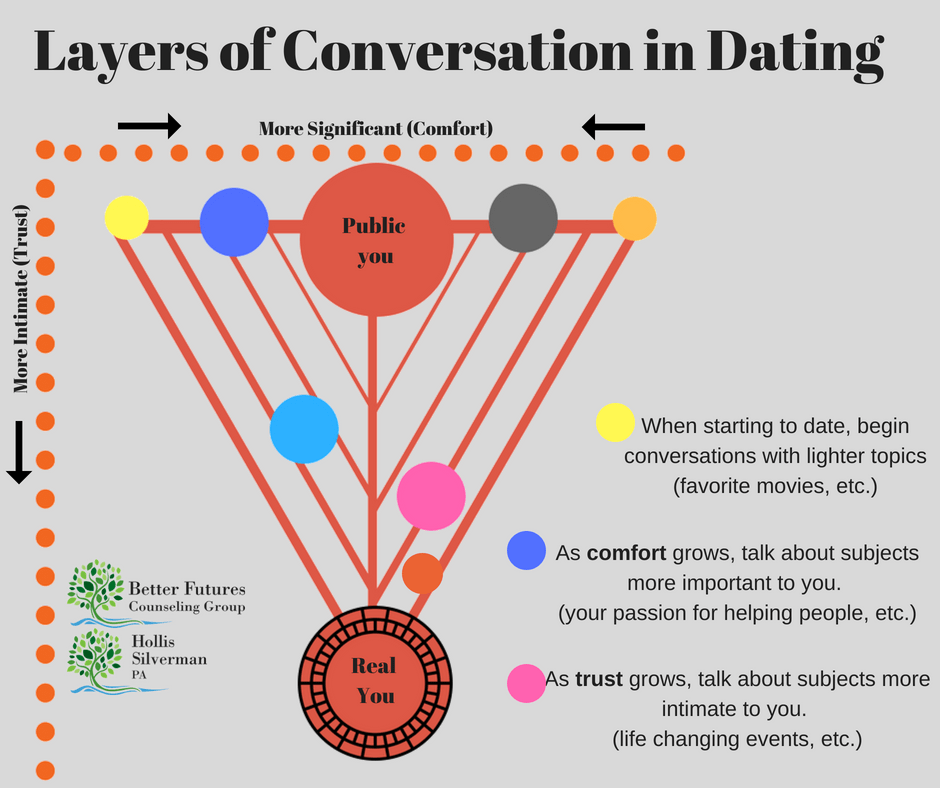 Dating subjects to talk about
