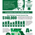 Infographic: Georgia HOPE Scholarship in Crisis