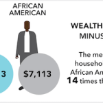 Post-recession market hits African Americans harder, revealing systemic racism