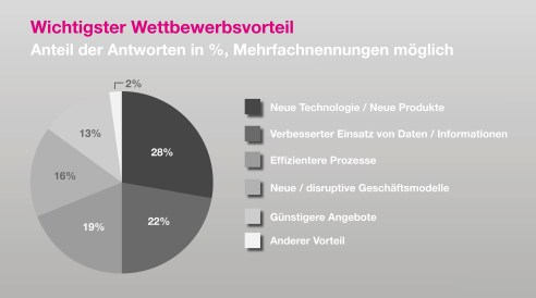 © Datenquelle: Swiss Proptech Survey 2017, Credit Suisse