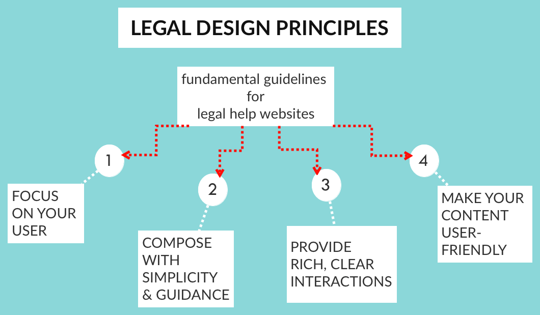 Legal Design Principles for legal help websites