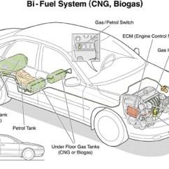 2000 Volvo S80 Engine Diagram Ford Focus Parts S60 Bi-fuel Photos #1 On Better Ltd