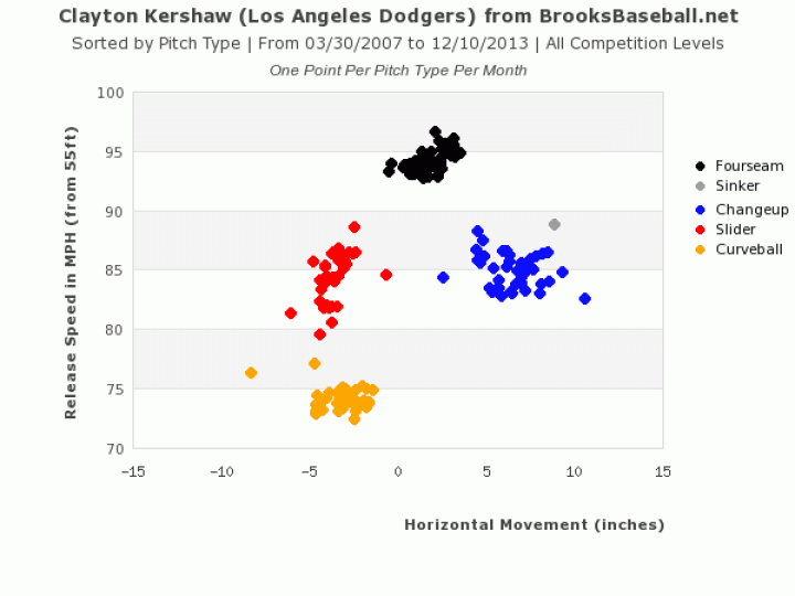 Kershaw-Pitch-Speed-Scatter-Plot