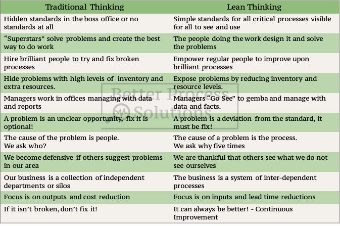 Lean thinking vs traditional thinking