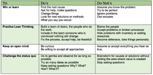kaizen event dos and don'ts