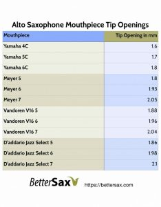 Chart below image of alto saxophone mouthpiece tip openings for yamaha    meyer also best sax mouthpieces under  better rh bettersax