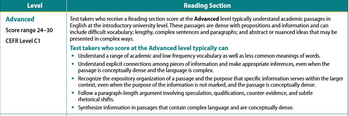 TOEFL reading max score