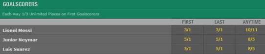 goalscorer odds