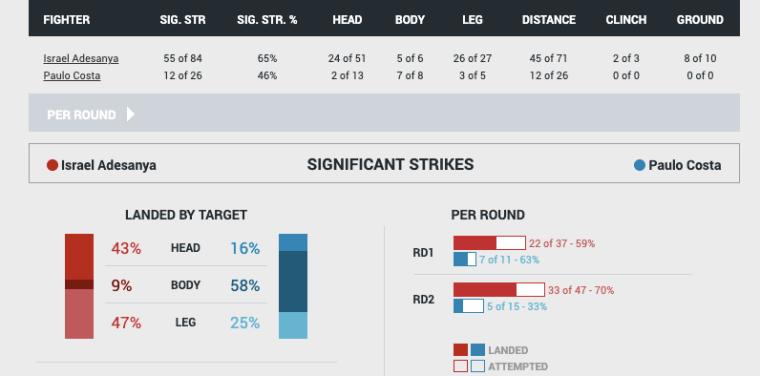 UFC fight stats for Adesanya vs Costa