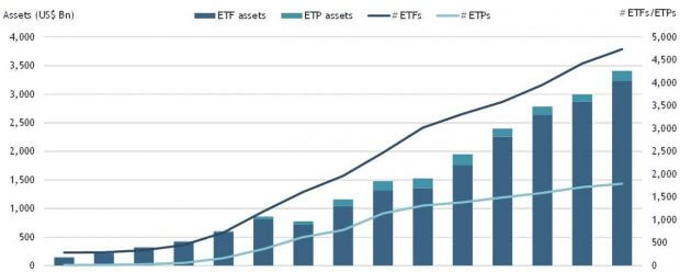Beleggen in ETF is populair