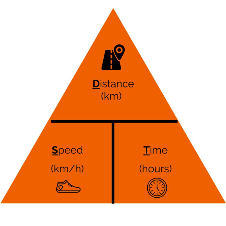 How fast do you walk?