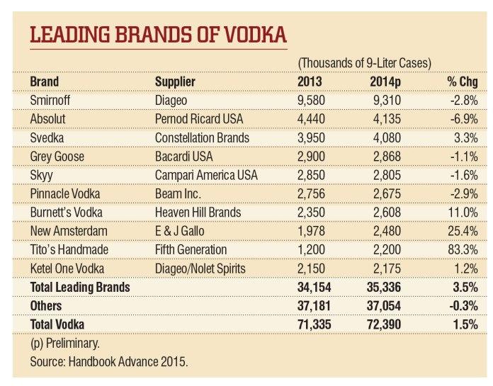 BD1505-vodka-chart