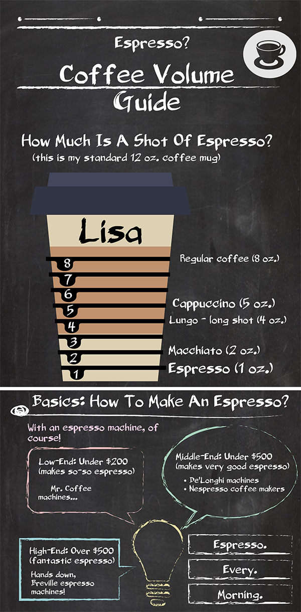 How Much Is A Shot Of Espresso 1 Ounce Or 300