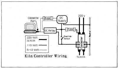 Computer Kiln Control