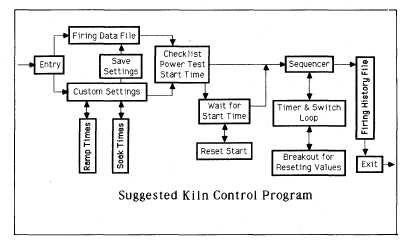 duncan kiln wiring diagram single line telephone great installation of controller 220 outlet cress