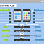 Mobile Websites Vs. Mobile Applications