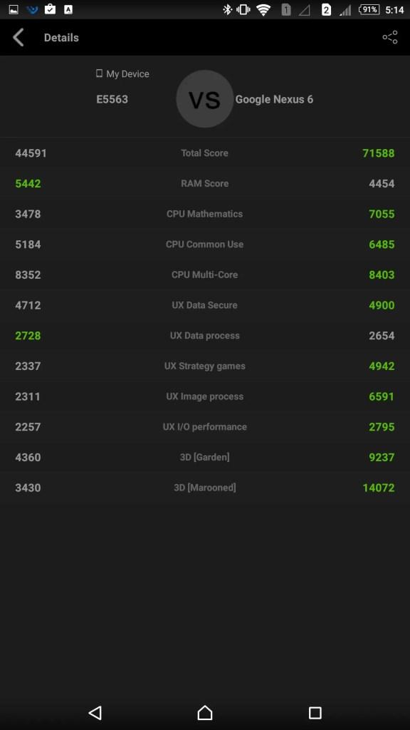 Xperia C5 UltraとくらべてもNexus6のほうが断然速い(汗)