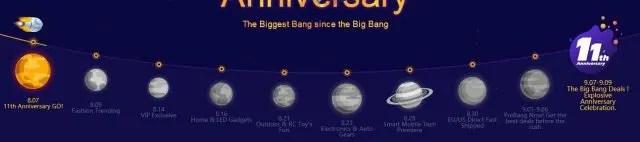 Banggood 11 Anniversary キャンペーン続く