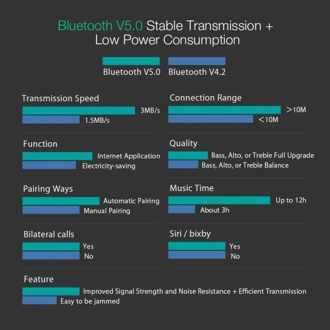 Bluetooth4.2・5.0違い