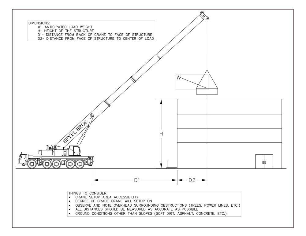 medium resolution of additional information needed for crane rental