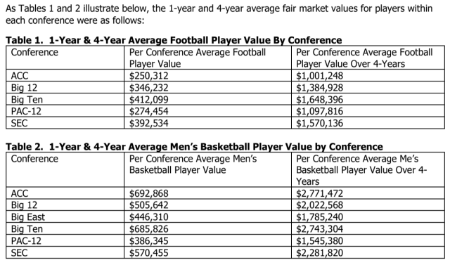 Chart showing 1-year and 4-year average fair market values for players.