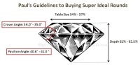 What Are the Ideal Proportions For Round Cut Diamonds ...