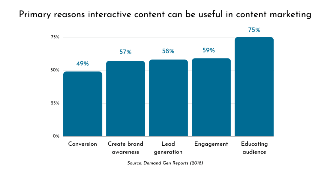 interactive content marketing chart