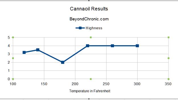 Cannaoil Temperature Graph source: BeyondChronic.com