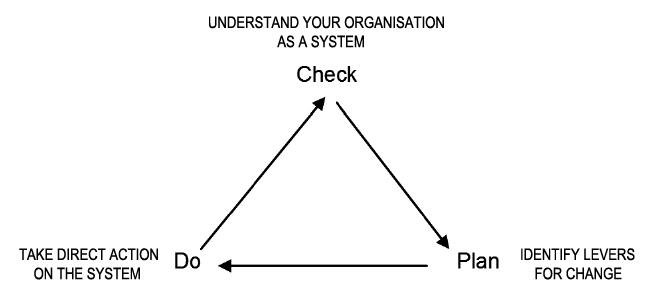 check-plan-do