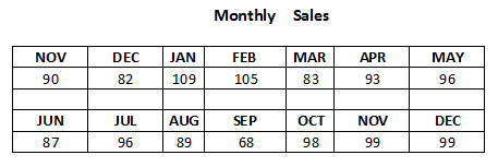 monthly sales