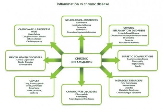 chronicinflammation