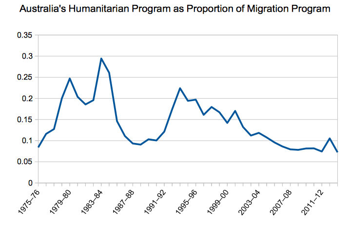 Australia's humanitarian program as a proportion of